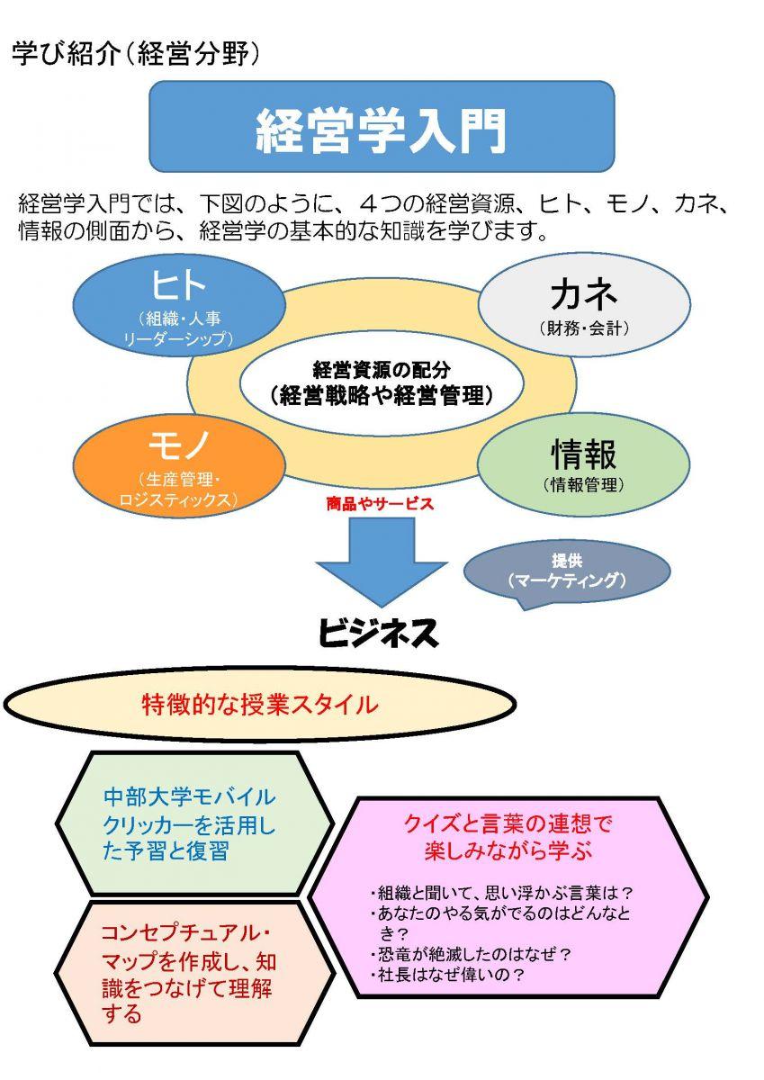 経営総合学科の学び紹介