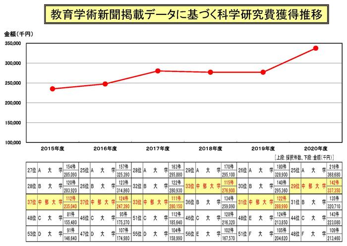 教育学術新聞掲載データに基づく科学研究費獲得推移