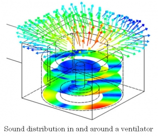 Sound distribution in and around a ventilator.
